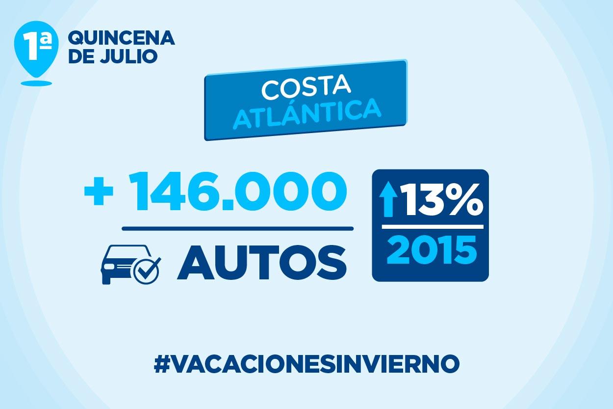 Datos - Costa Atlántica